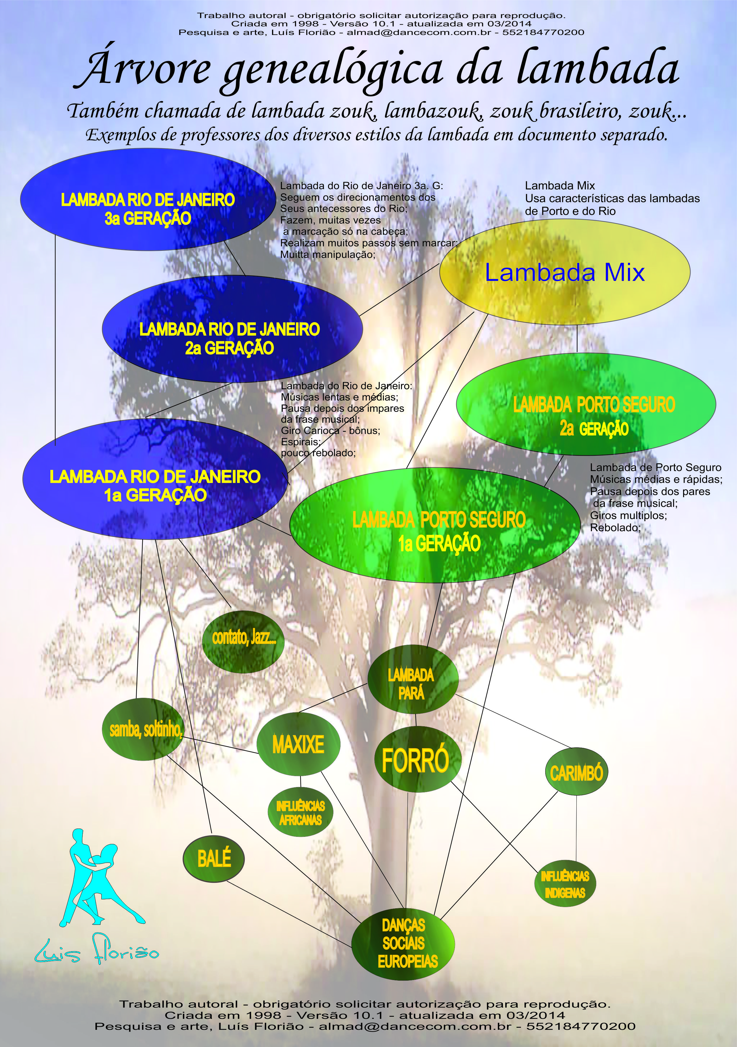 Genealogical tree of lambada-- courtesy Luis Floriao.